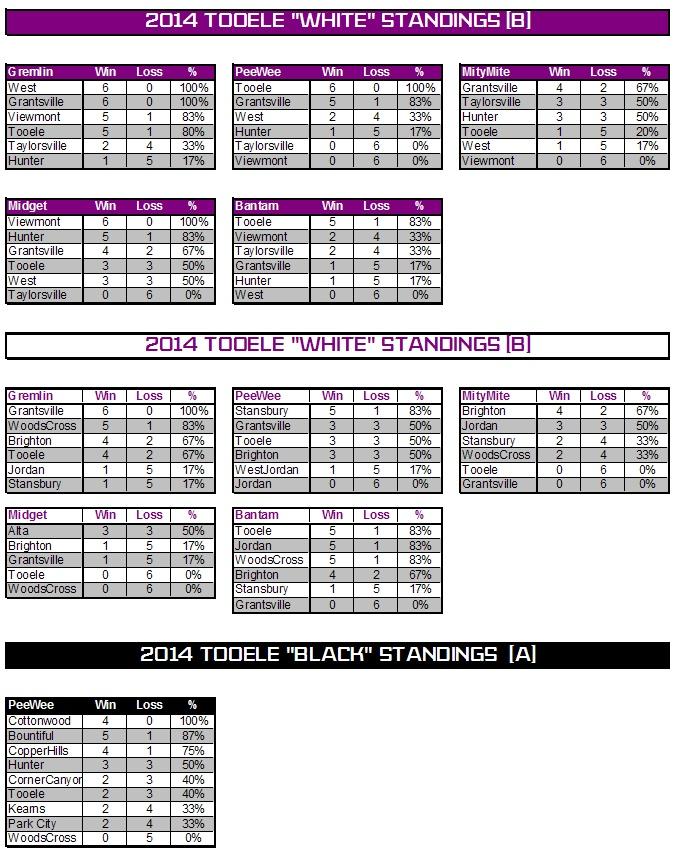 2014 standings 040614